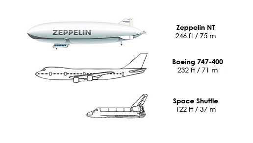 Zeppelin NT Size Comparison