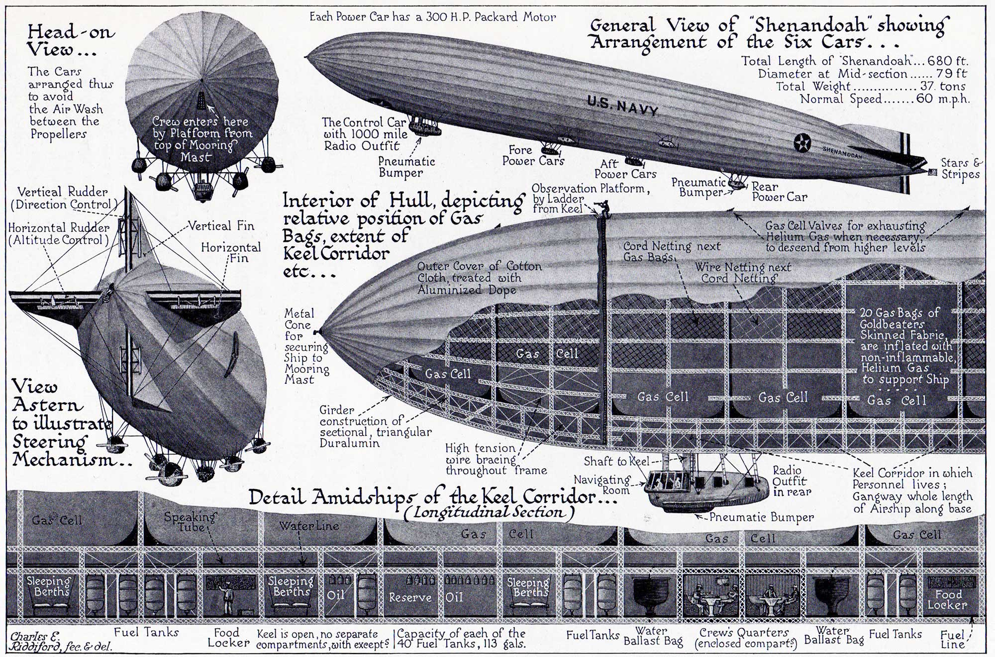 Airships, Dirigibles, Zeppelins, & Blimps:What\'s the Difference ...
